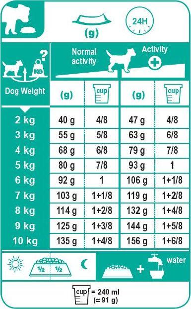 جدول غذای خشک سگ mini adult رویال کنین